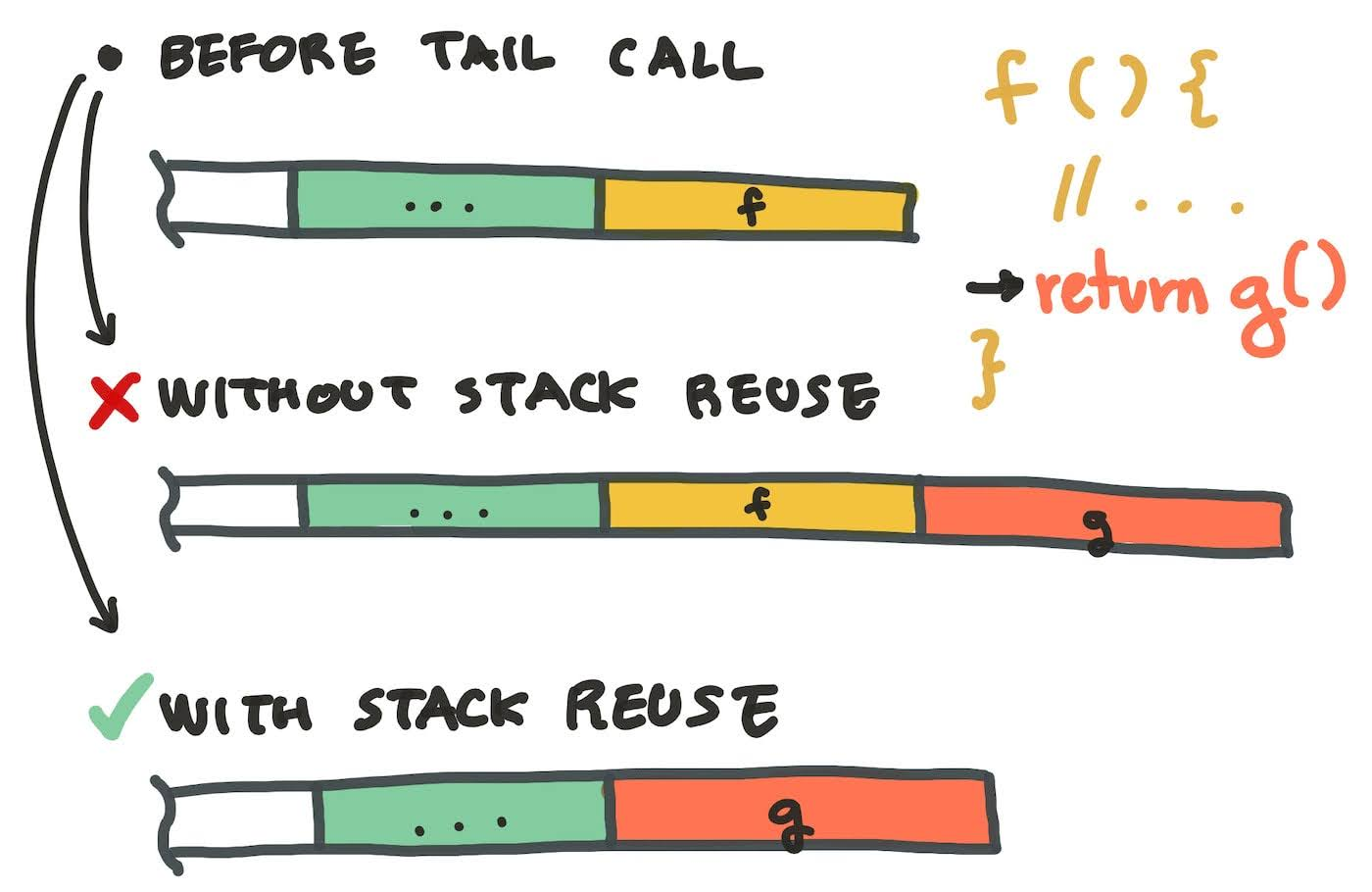 A diagram of a tail call made by reusing the stack frame